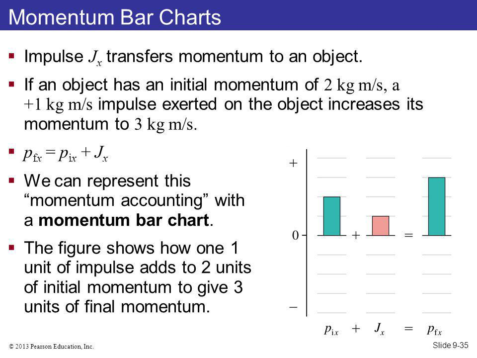Momentum Bar Charts Impulse Jx transfers momentum to an object.