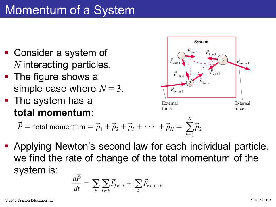 Momentum of a System Consider a system of N interacting particles.