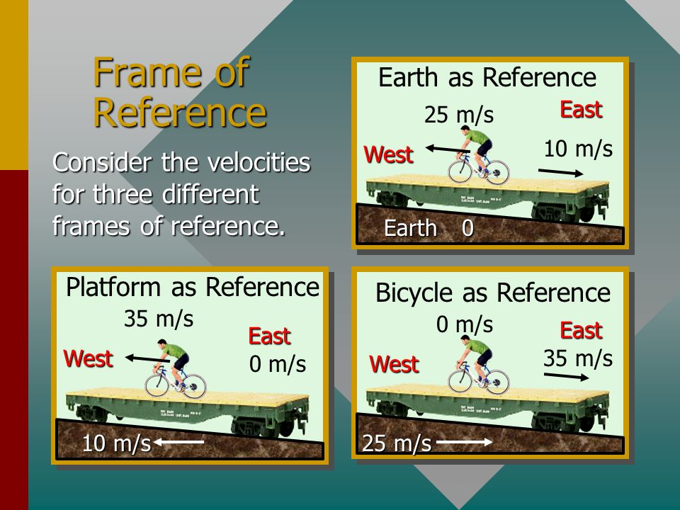 Frame of Reference Earth as Reference