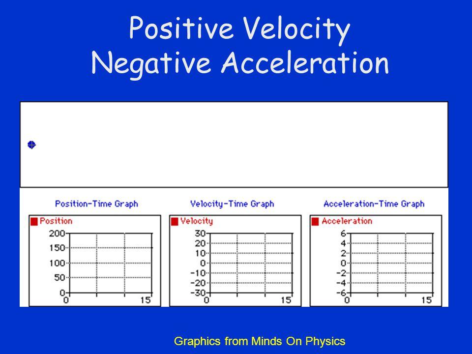 Positive Velocity Negative Acceleration