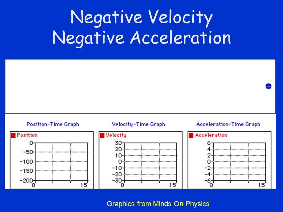 Negative Velocity Negative Acceleration