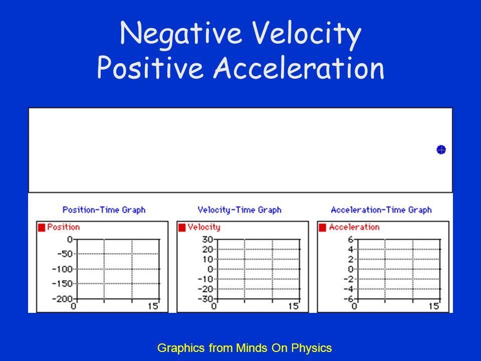 Negative Velocity Positive Acceleration