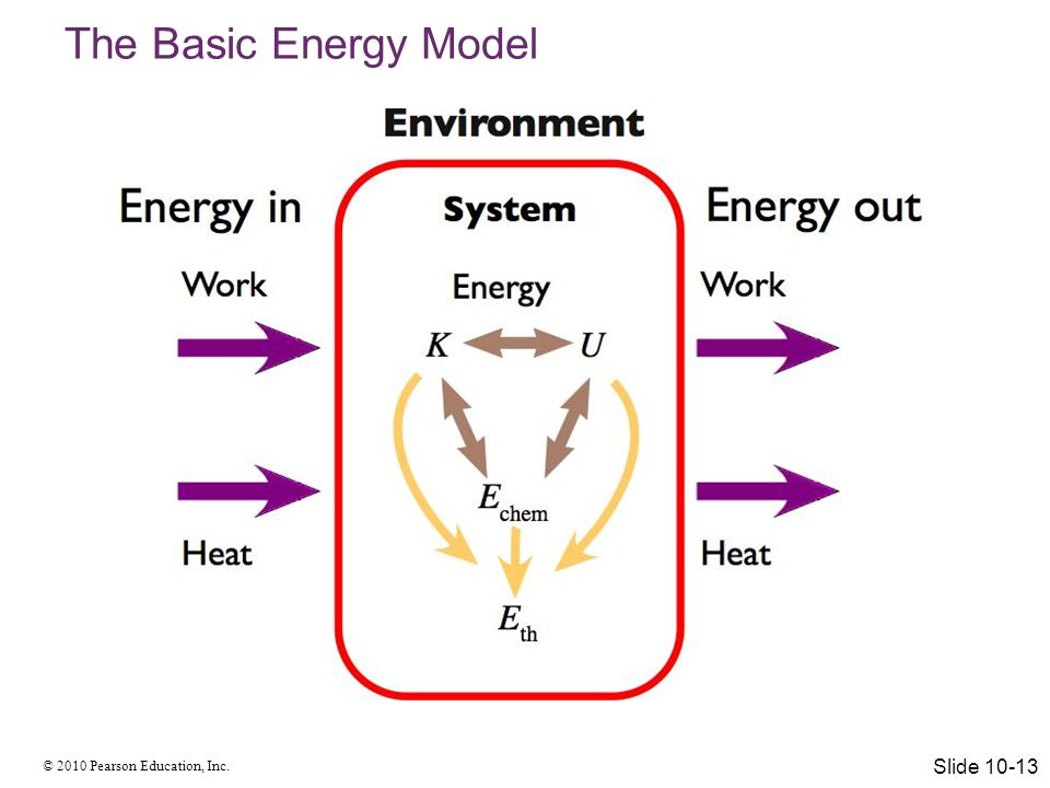 The Basic Energy Model Slide 10-13