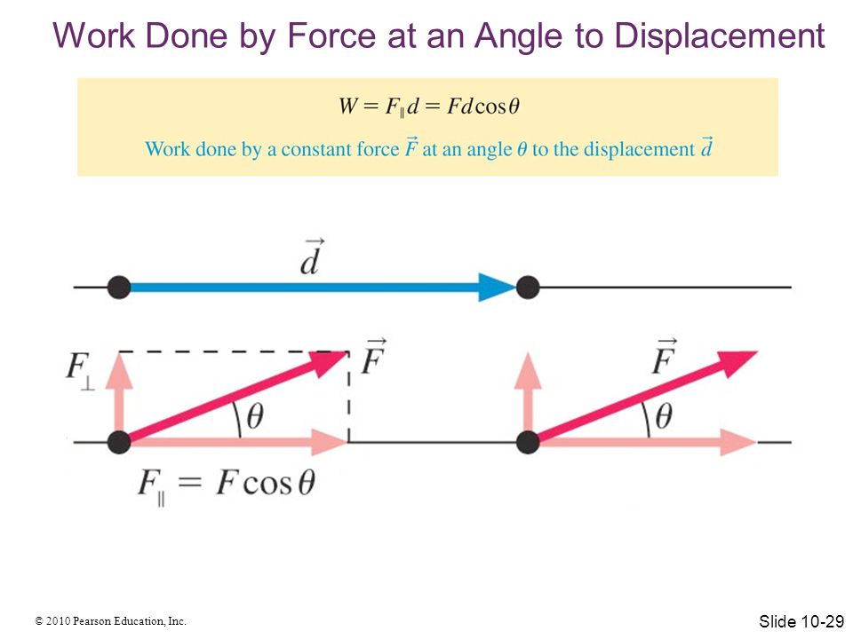 Work Done by Force at an Angle to Displacement