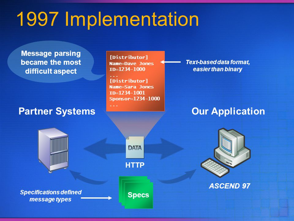 1997 Implementation Partner Systems Our Application