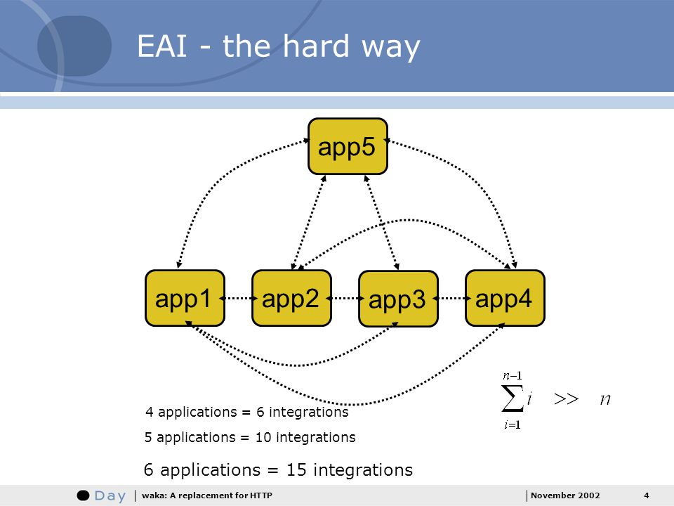EAI - the hard way app5 app1 app2 app3 app4