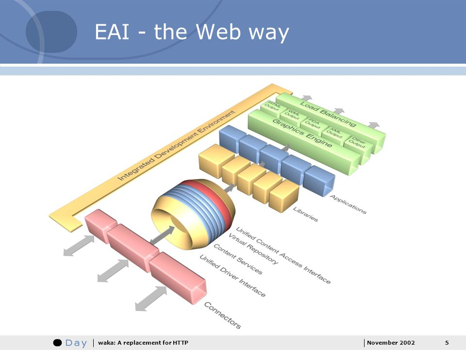 EAI - the Web way waka: A replacement for HTTP November 2002