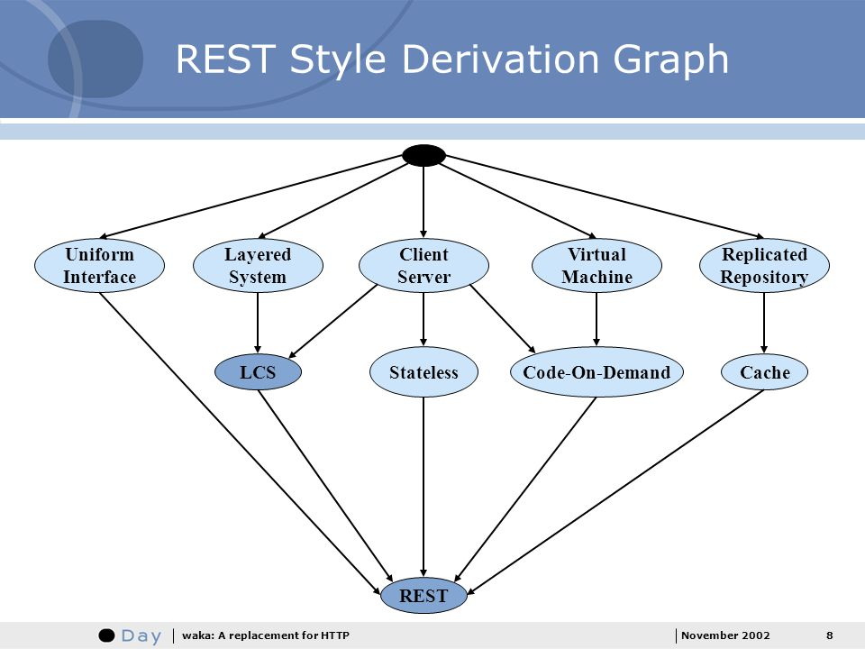REST Style Derivation Graph