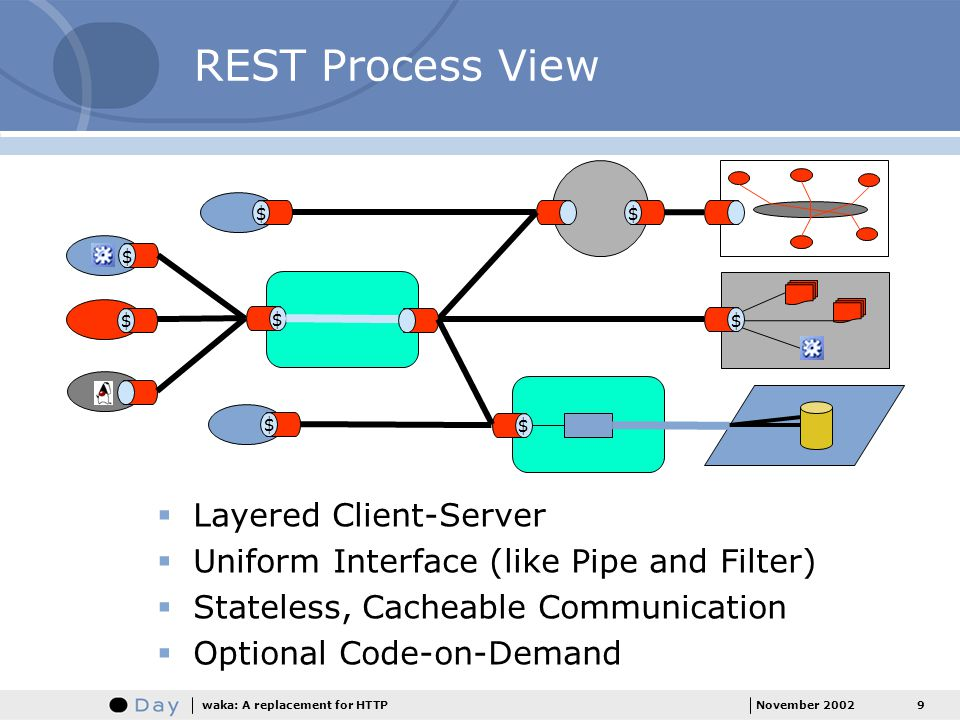 REST Process View Layered Client-Server