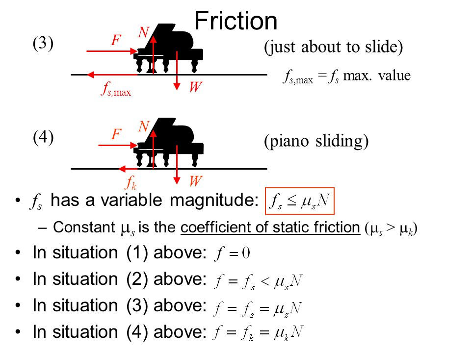Friction (3) (just about to slide) fs has a variable magnitude: (4)