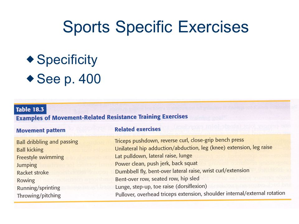 Sports Specific Exercises