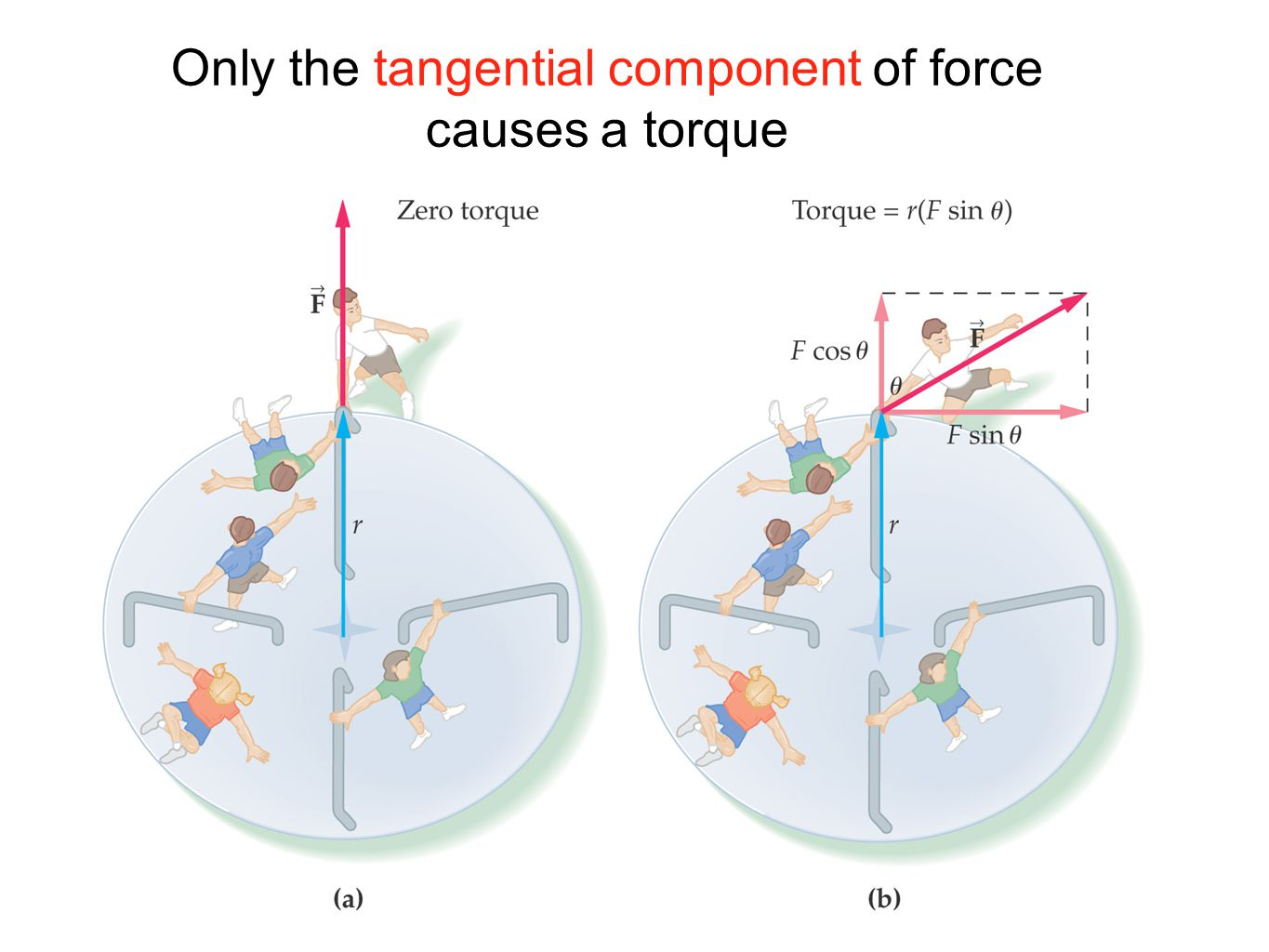 Only the tangential component of force causes a torque