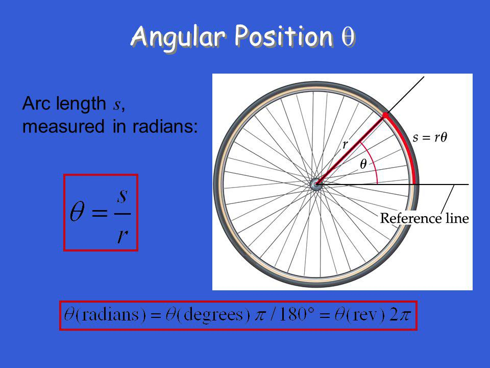 Angular Position q Arc length s, measured in radians: