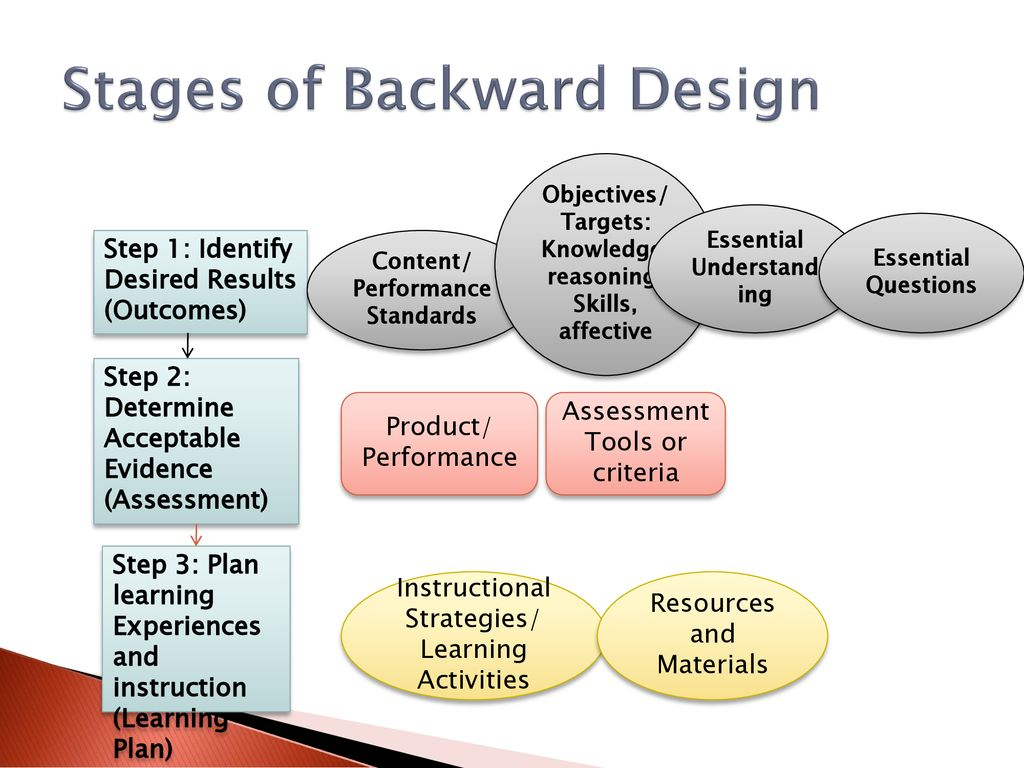 Stages of Backward Design