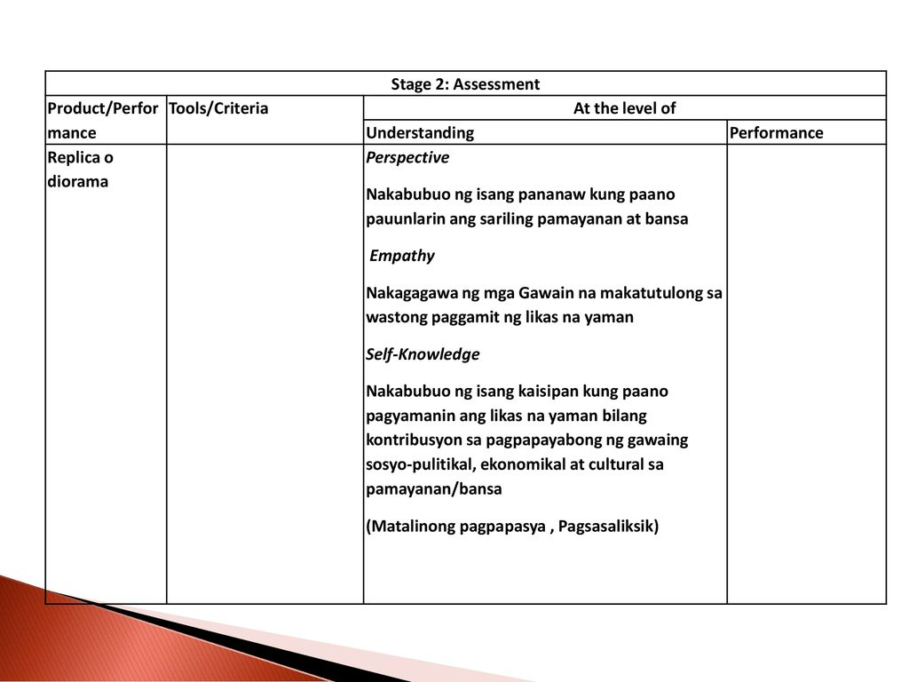 Stage 2: Assessment Product/Perfor mance. Tools/Criteria. At the level of. Understanding. Performance.