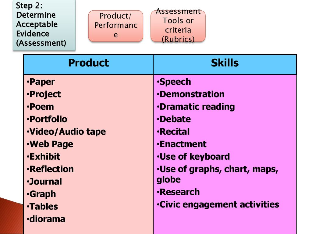 Assessment Tools or criteria (Rubrics)