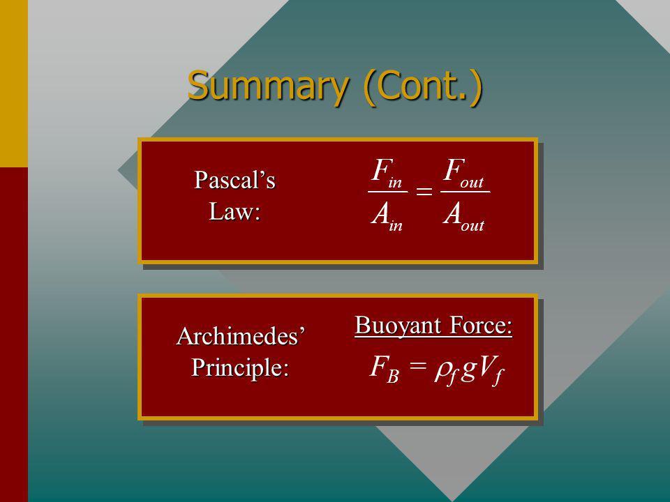 Archimedes' Principle: