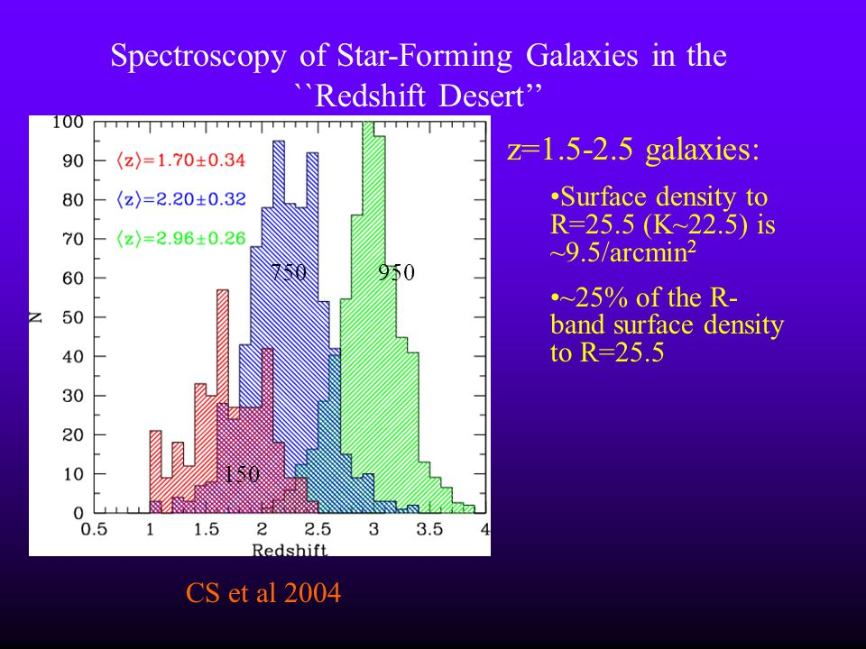 Spectroscopy of Star-Forming Galaxies in the ``Redshift Desert''