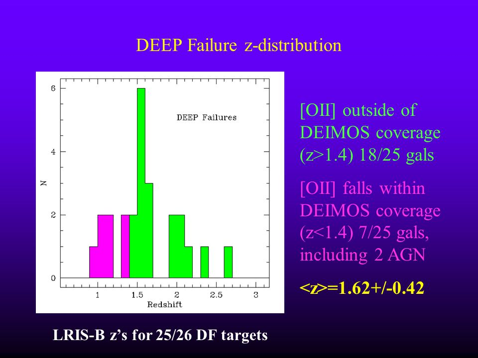 DEEP Failure z-distribution