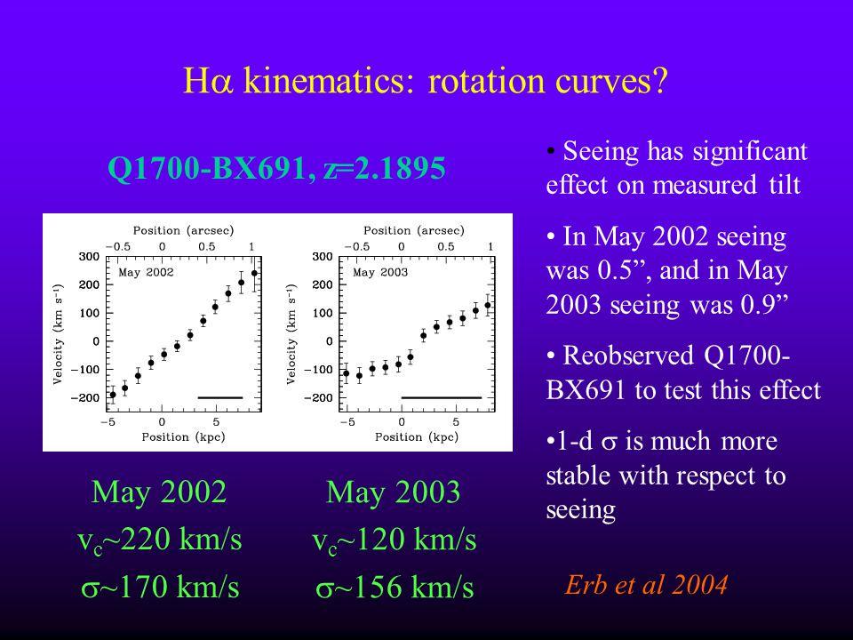 Ha kinematics: rotation curves