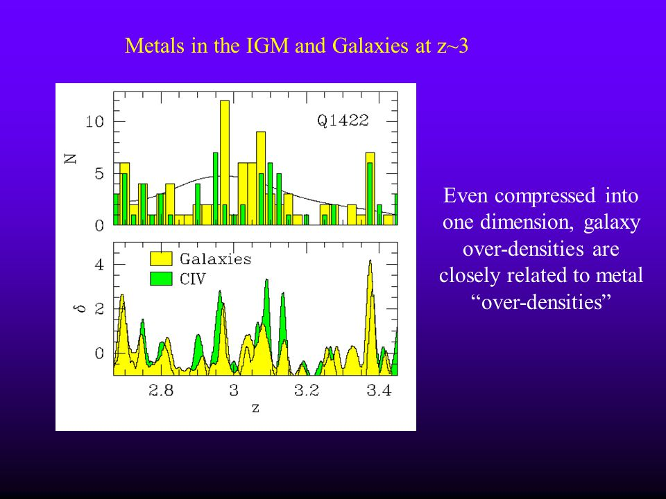 Metals in the IGM and Galaxies at z~3