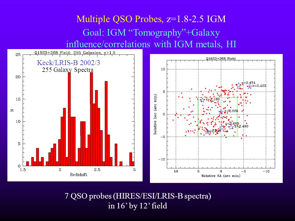 Multiple QSO Probes, z=1.8-2.5 IGM