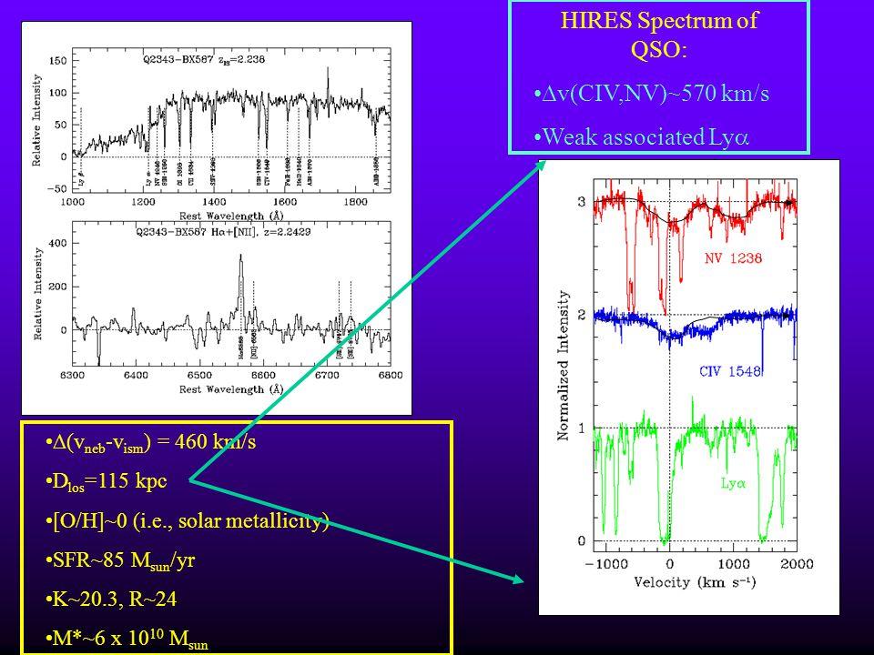 HIRES Spectrum of QSO: ∆v(CIV,NV)~570 km/s Weak associated Ly
