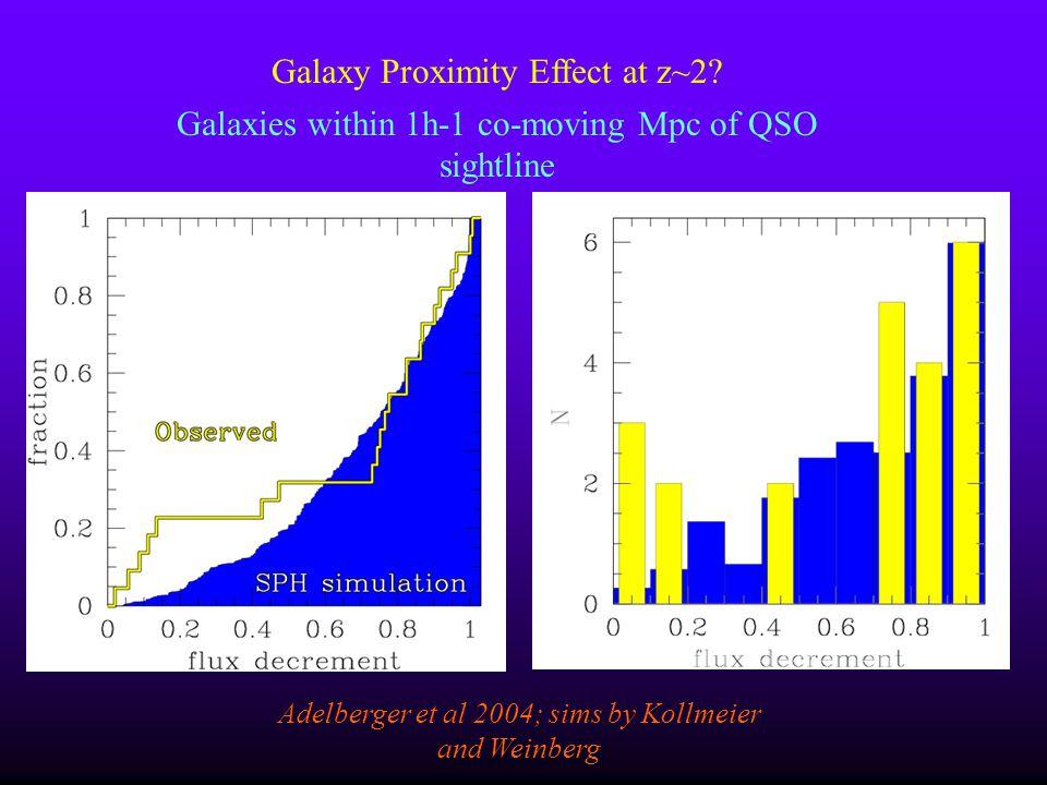 Galaxy Proximity Effect at z~2