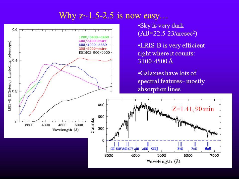 Why z~1.5-2.5 is now easy… Sky is very dark (AB=22.5-23/arcsec2)