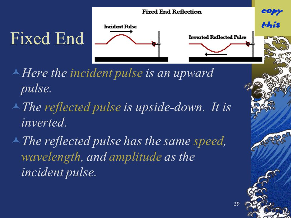 Fixed End Here the incident pulse is an upward pulse.