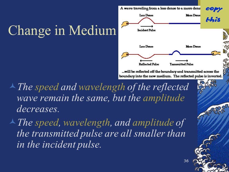 Change in Medium The speed and wavelength of the reflected wave remain the same, but the amplitude decreases.