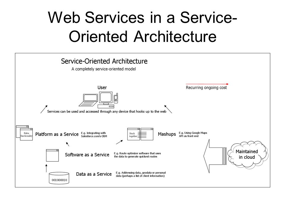 Web Services in a Service-Oriented Architecture