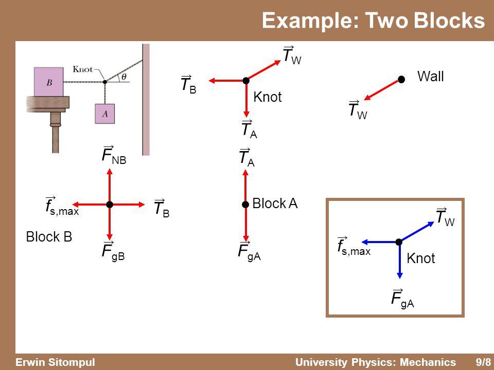 Example: Two Blocks TW TB TW TA FNB TA fs,max TB TW fs,max FgB FgA FgA
