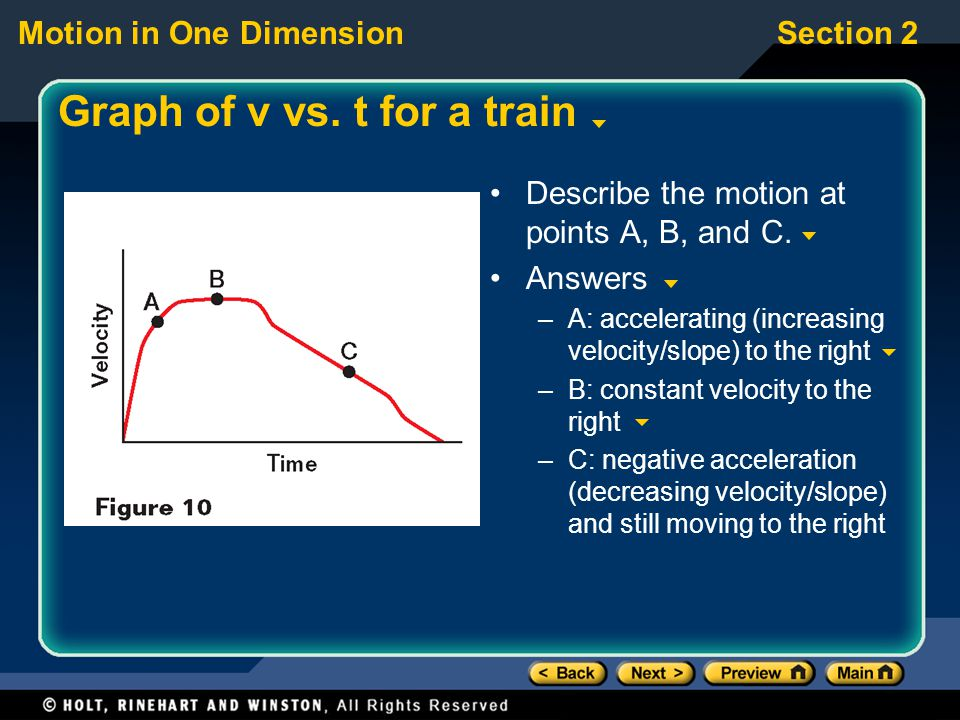 Graph of v vs. t for a train
