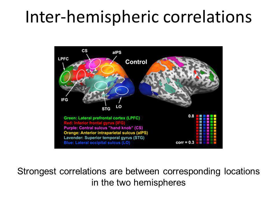 Inter-hemispheric correlations