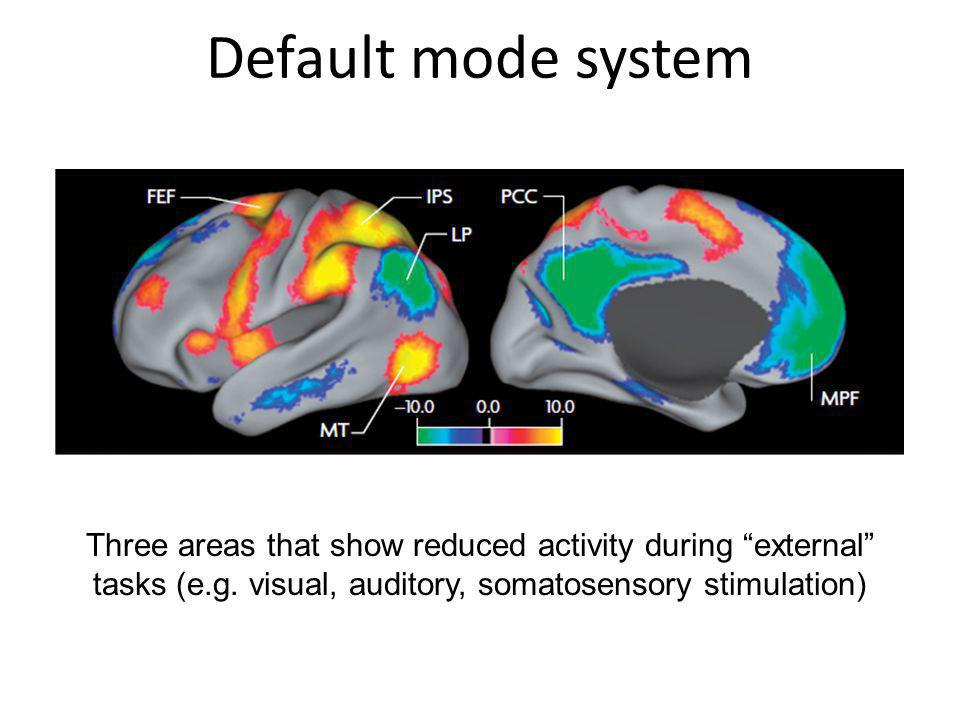 Default mode system Three areas that show reduced activity during external tasks (e.g.