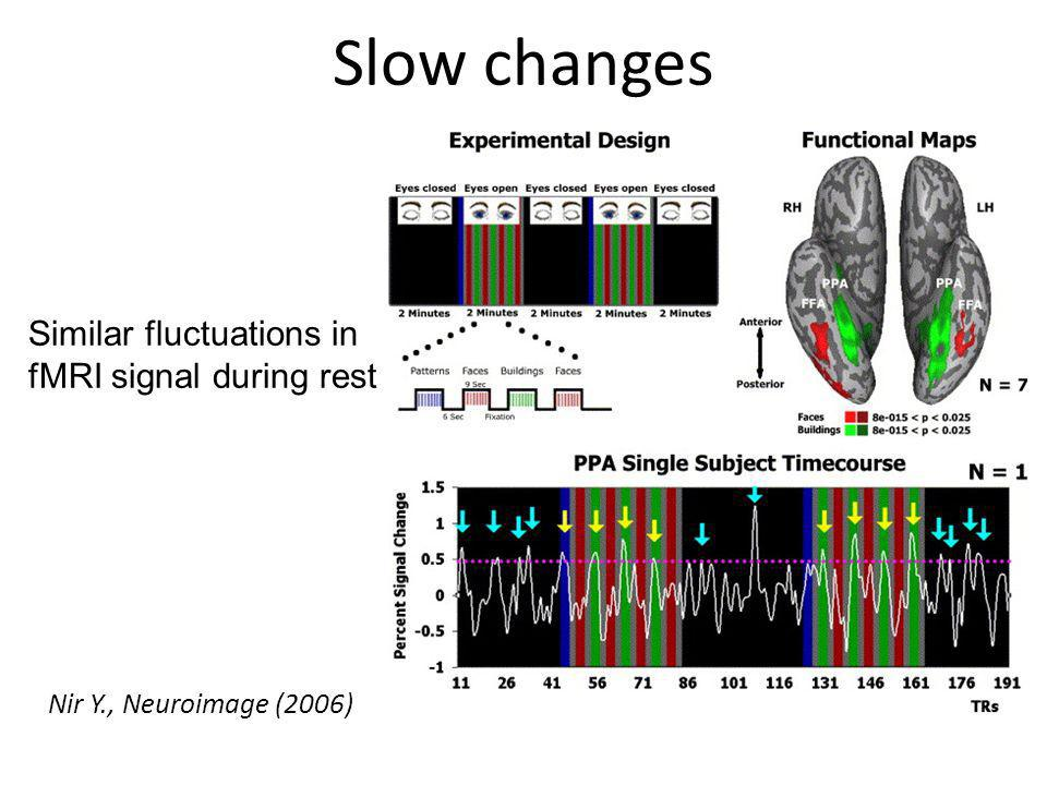 Slow changes Similar fluctuations in fMRI signal during rest