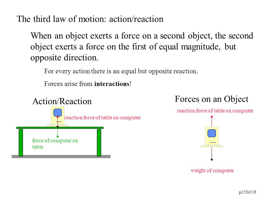 The third law of motion: action/reaction