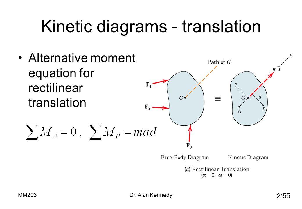 Kinetic diagrams - translation