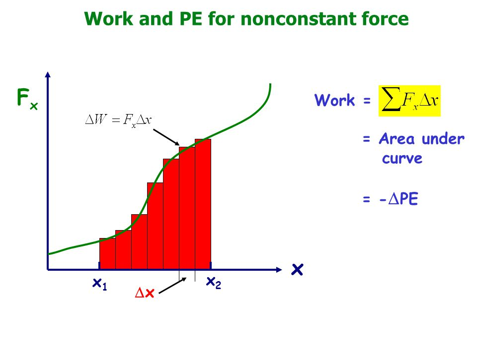 Work and PE for nonconstant force