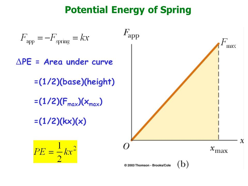 Potential Energy of Spring