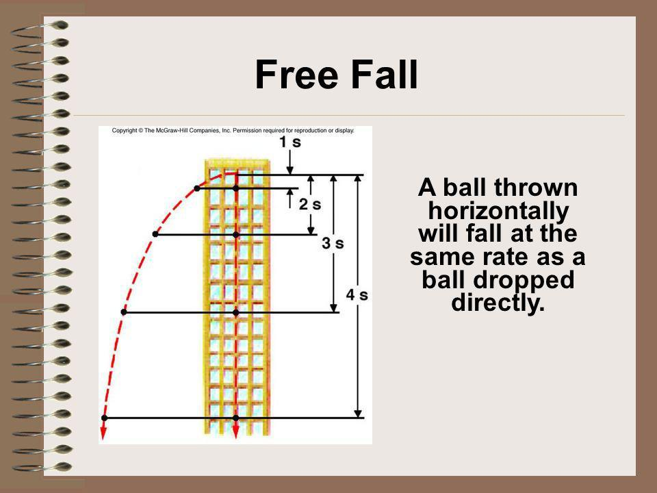 Free Fall A ball thrown horizontally will fall at the same rate as a ball dropped directly.