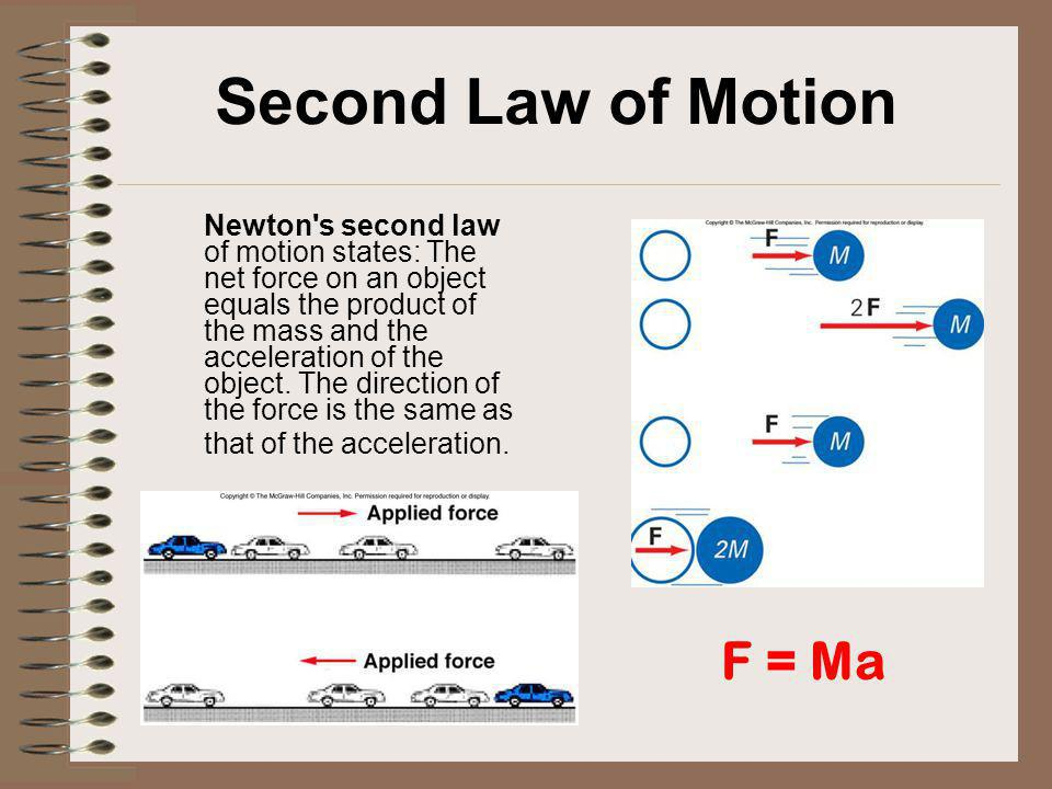 Second Law of Motion F = Ma