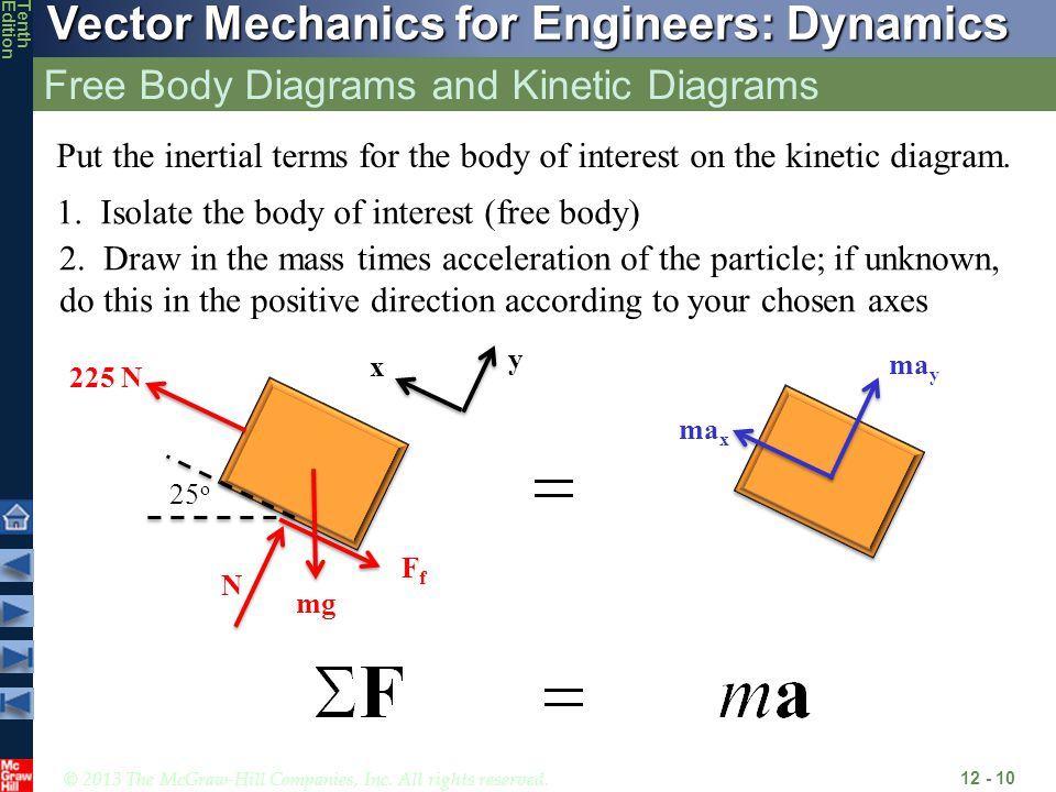 Free Body Diagrams and Kinetic Diagrams