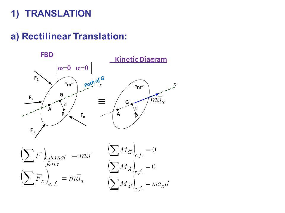  TRANSLATION a) Rectilinear Translation: FBD Kinetic Diagram w=0 a=0