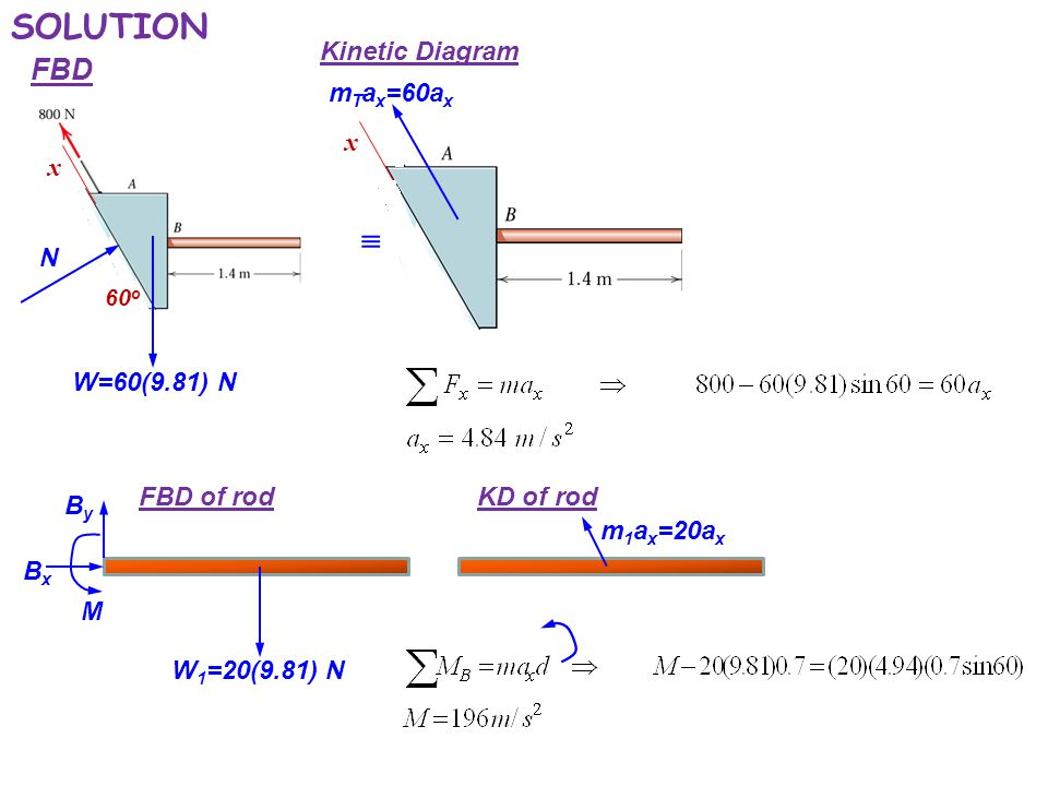 plane kinetics of rigid bodies - ppt video online download diagram of price elasticity of demand diagram of kinetic