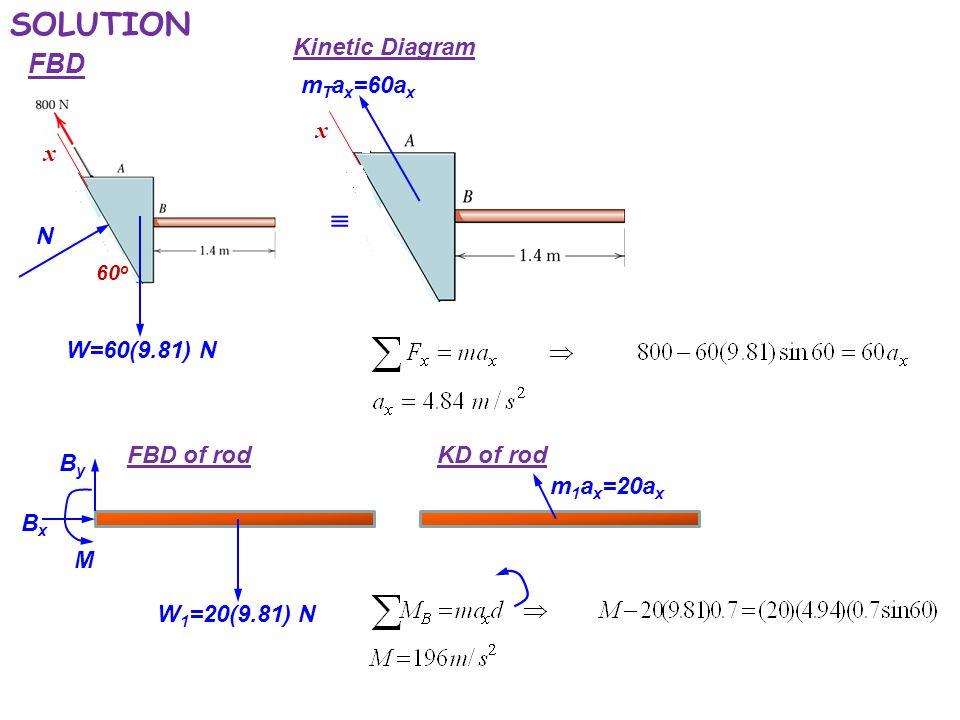 SOLUTION  FBD Kinetic Diagram mTax=60ax x x N W=60(9.81) N FBD of rod