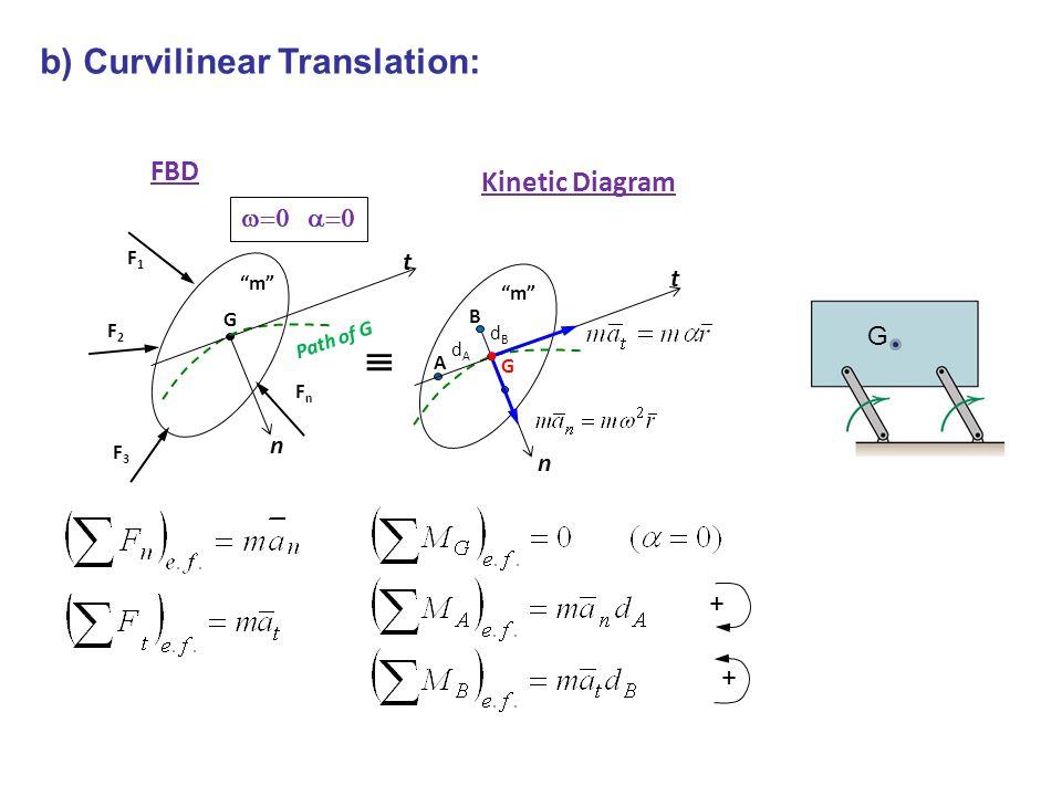  b) Curvilinear Translation: FBD Kinetic Diagram w=0 a=0 t t G n n +