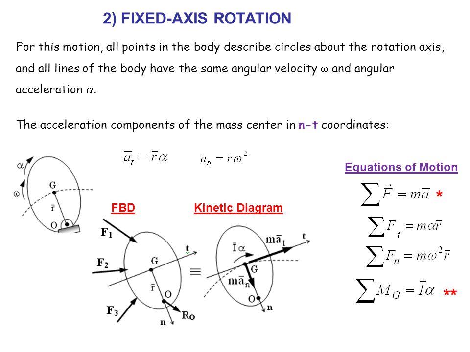 * ** 2) FIXED-AXIS ROTATION