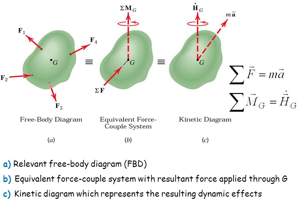a) Relevant free-body diagram (FBD)